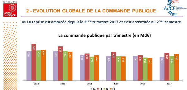 Evolution commande publique de 2012 à 2017